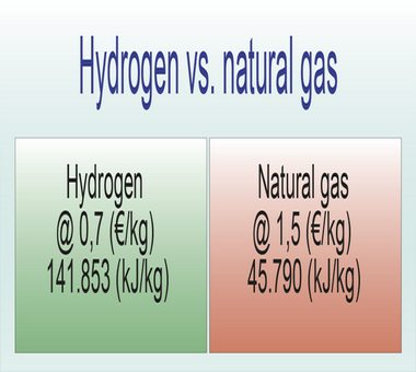 Comparative hydrogen-natural gas